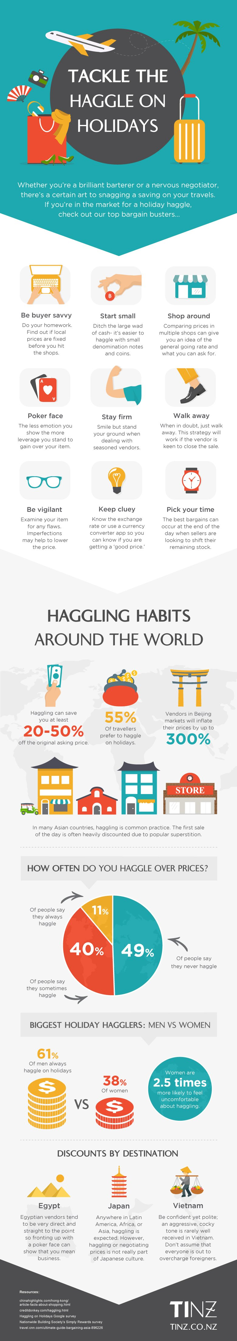 haggling infographic